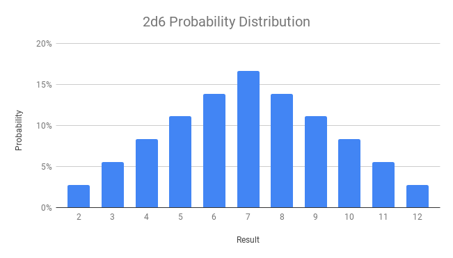 2d6 Probability Distribution